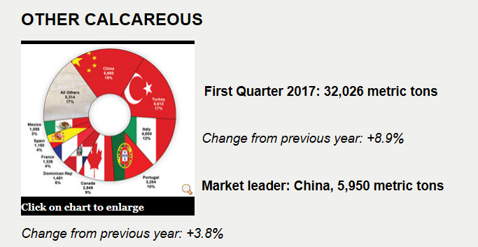 US Imports Worked Calcareous 2017