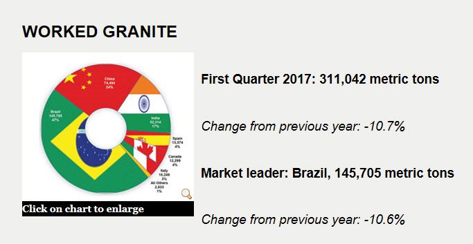 US Imports Worked Granite 2017