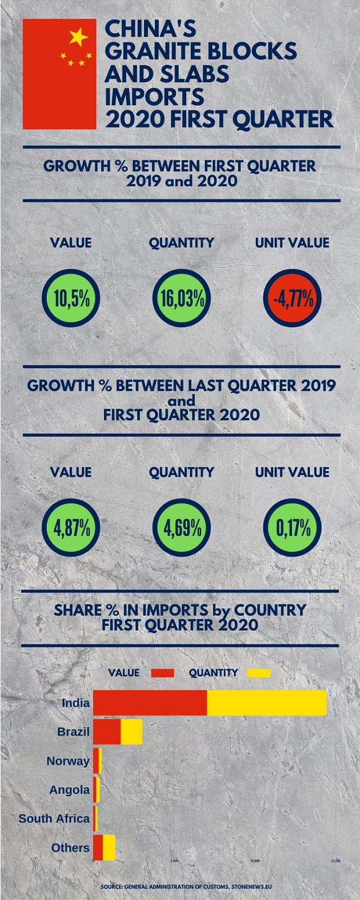 Chinese Granite Blocks and Slabs Imports Growth - 1st Quarter 2020