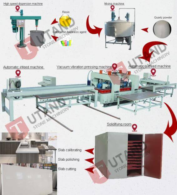 artificial stone production line